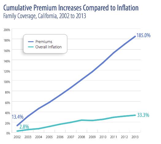 Health Insurance California >> Regulating Health Insurance Rates Consumer Watchdog